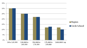 Household Income Profile- Region vs The Circle School